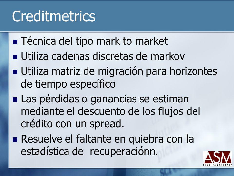 Creditmetrics Técnica del tipo mark to market Utiliza cadenas discretas de markov Utiliza matriz de migración para horizontes de tiempo específico Las