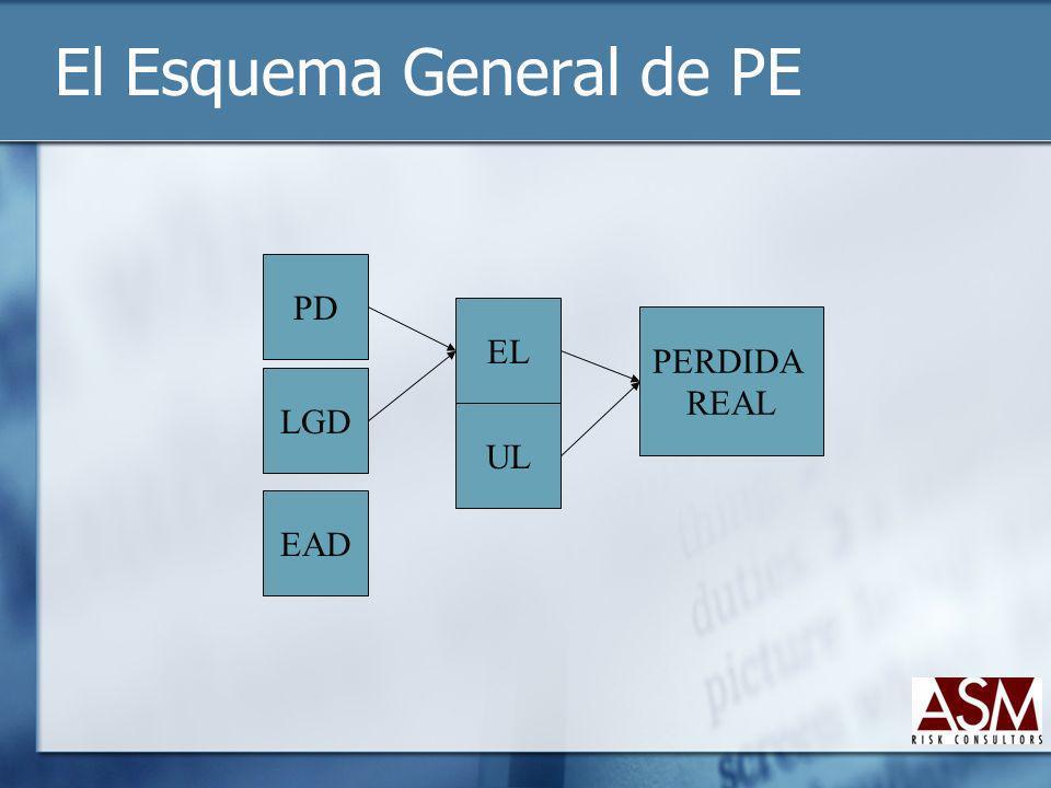 El Esquema General de PE PD LGD EAD EL UL PERDIDA REAL