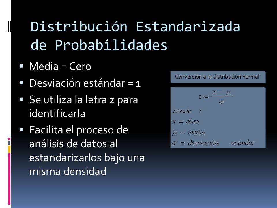 Distribución Estandarizada de Probabilidades Media = Cero Desviación estándar = 1 Se utiliza la letra z para identificarla Facilita el proceso de anál