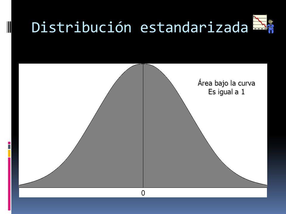 Distribución estandarizada Área bajo la curva Es igual a 1 0