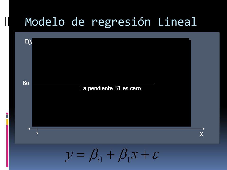 Modelo de regresión Lineal simple E(y) X La pendiente B1 es positivaLa pendiente B1 es negativa La pendiente B1 es cero Bo