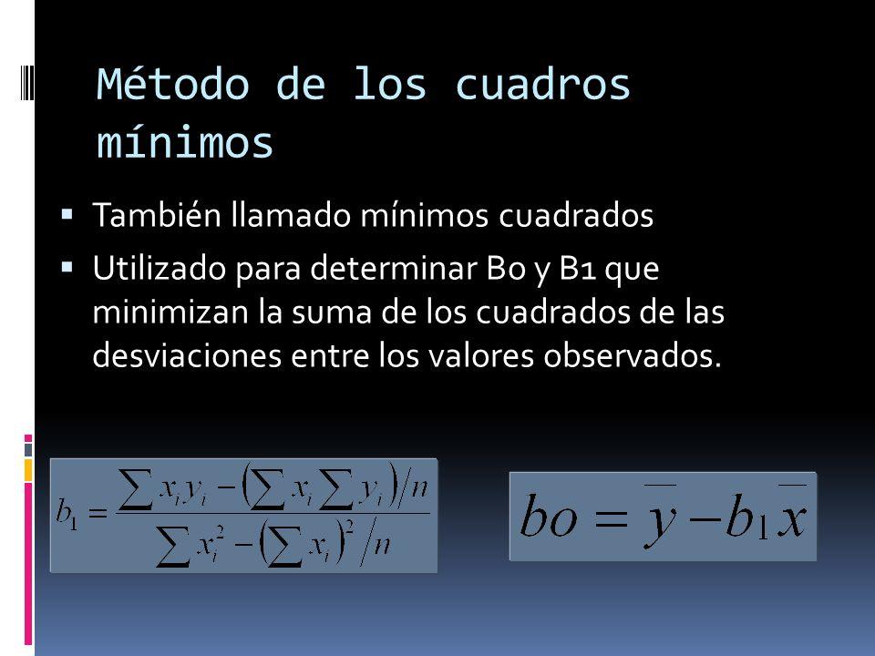 Método de los cuadros mínimos También llamado mínimos cuadrados Utilizado para determinar Bo y B1 que minimizan la suma de los cuadrados de las desvia