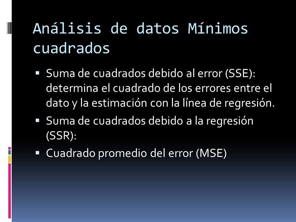 Análisis de datos Mínimos cuadrados Suma de cuadrados debido al error (SSE): determina el cuadrado de los errores entre el dato y la estimación con la