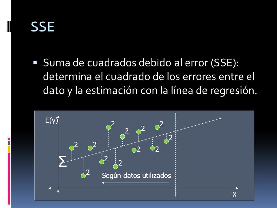 SSE Suma de cuadrados debido al error (SSE): determina el cuadrado de los errores entre el dato y la estimación con la línea de regresión. E(y) X Σ 22