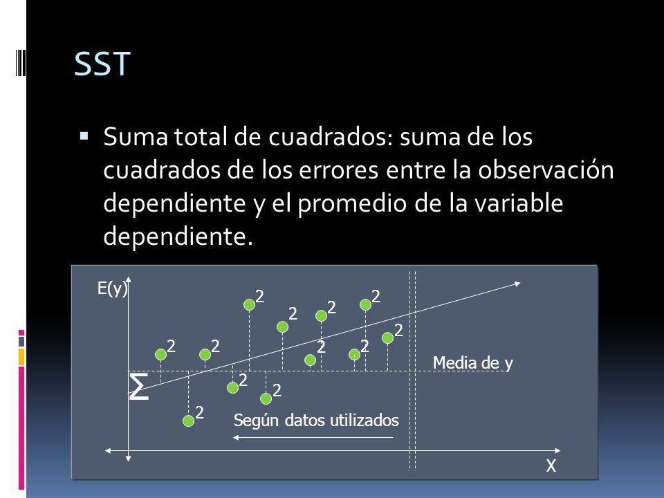 SST Suma total de cuadrados: suma de los cuadrados de los errores entre la observación dependiente y el promedio de la variable dependiente. E(y) X Σ