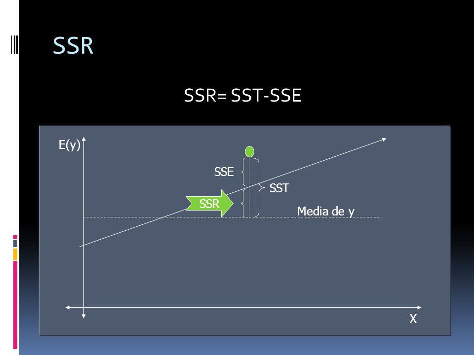 SSR SSR= SST-SSE E(y) X Media de y SSE SST SSR