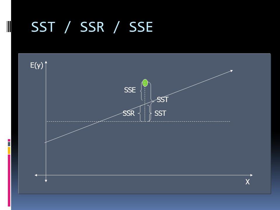 SST / SSR / SSE Estimadores que permiten determinar la bondad del ajuste para la ecuación de regresión. SSE = 0 ajuste perfecto Relación por tanto ent