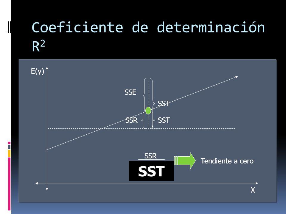 Coeficiente de determinación R 2 Estimadores que permiten determinar la bondad del ajuste para la ecuación de regresión. SSE = 0 ajuste perfecto Relac
