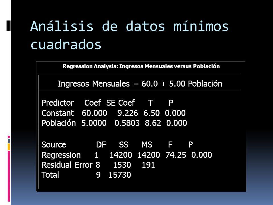 Análisis de datos mínimos cuadrados Regression Analysis: Ingresos Mensuales versus Población The regression equation is Ingresos Mensuales = 60.0 + 5.