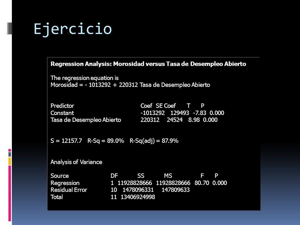 Ejercicio Regression Analysis: Morosidad versus Tasa de Desempleo Abierto The regression equation is Morosidad = - 1013292 + 220312 Tasa de Desempleo