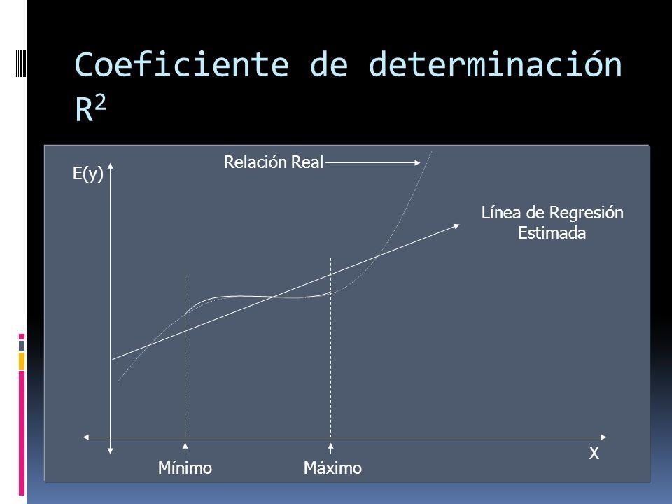 Coeficiente de determinación R 2 E(y) X Relación Real MáximoMínimo Línea de Regresión Estimada
