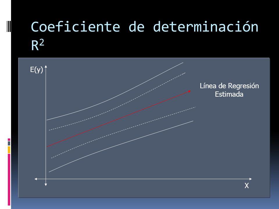 Coeficiente de determinación R 2 E(y) X Línea de Regresión Estimada