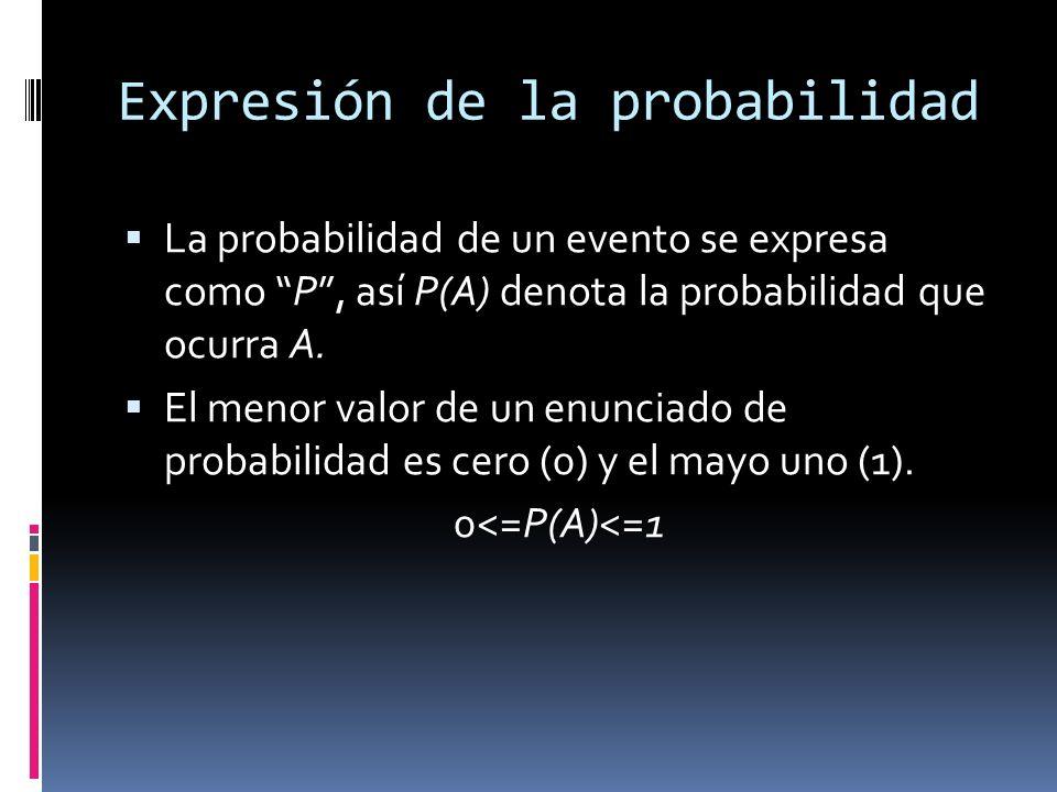 Expresión de la probabilidad La probabilidad de un evento se expresa como P, así P(A) denota la probabilidad que ocurra A. El menor valor de un enunci