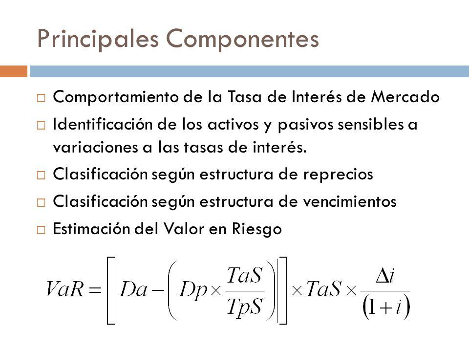 Principales Componentes Comportamiento de la Tasa de Interés de Mercado Identificación de los activos y pasivos sensibles a variaciones a las tasas de