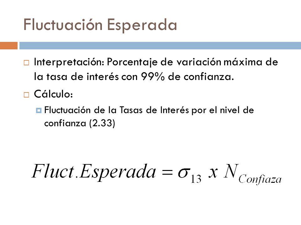 Fluctuación Esperada Interpretación: Porcentaje de variación máxima de la tasa de interés con 99% de confianza. Cálculo: Fluctuación de la Tasas de In