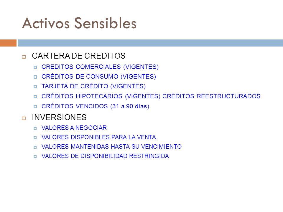 Activos Sensibles CARTERA DE CREDITOS CREDITOS COMERCIALES (VIGENTES) CRÉDITOS DE CONSUMO (VIGENTES) TARJETA DE CRÉDITO (VIGENTES) CRÉDITOS HIPOTECARI