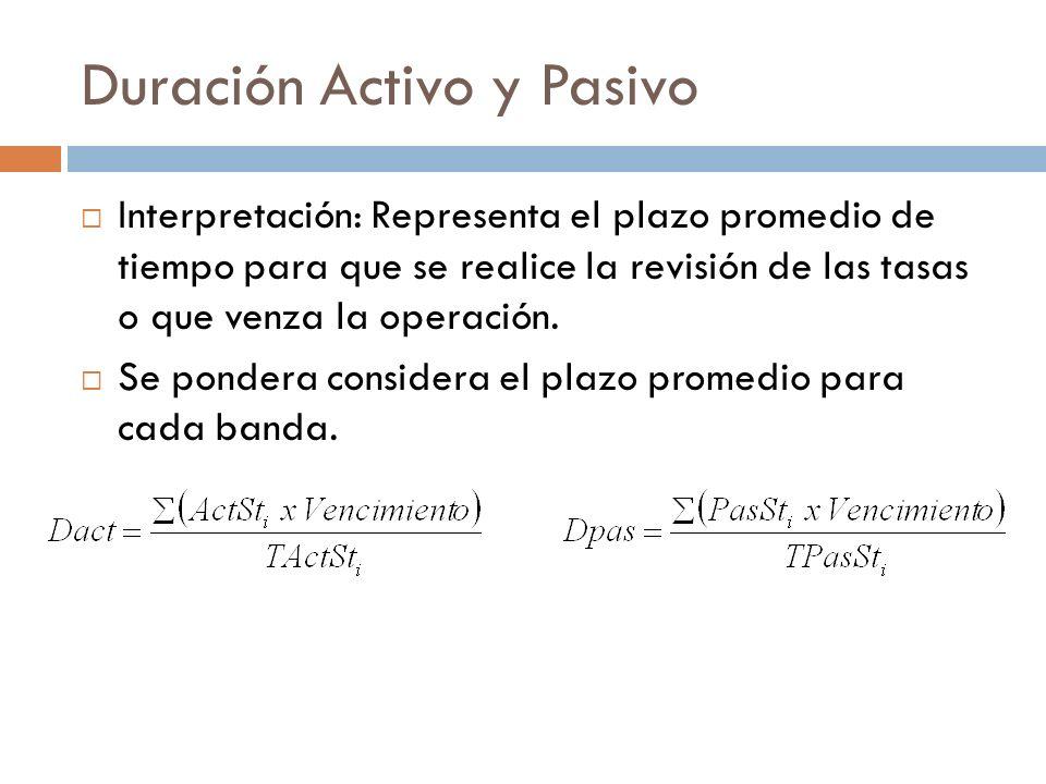 Duración Activo y Pasivo Interpretación: Representa el plazo promedio de tiempo para que se realice la revisión de las tasas o que venza la operación.