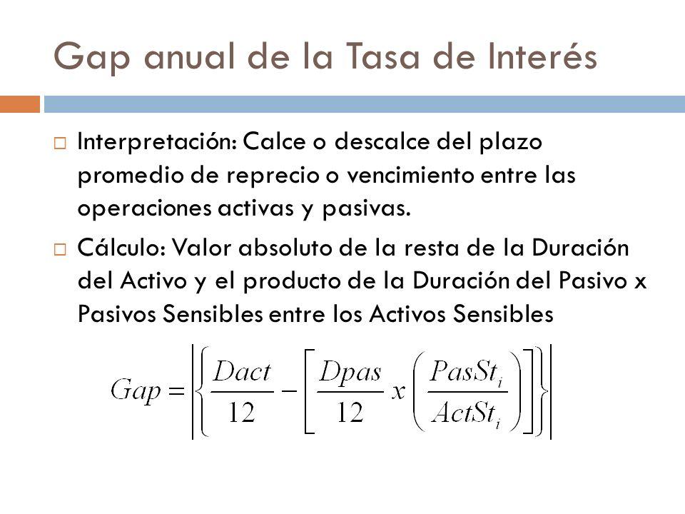 Gap anual de la Tasa de Interés Interpretación: Calce o descalce del plazo promedio de reprecio o vencimiento entre las operaciones activas y pasivas.