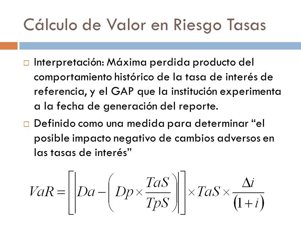 Cálculo de Valor en Riesgo Tasas Interpretación: Máxima perdida producto del comportamiento histórico de la tasa de interés de referencia, y el GAP qu