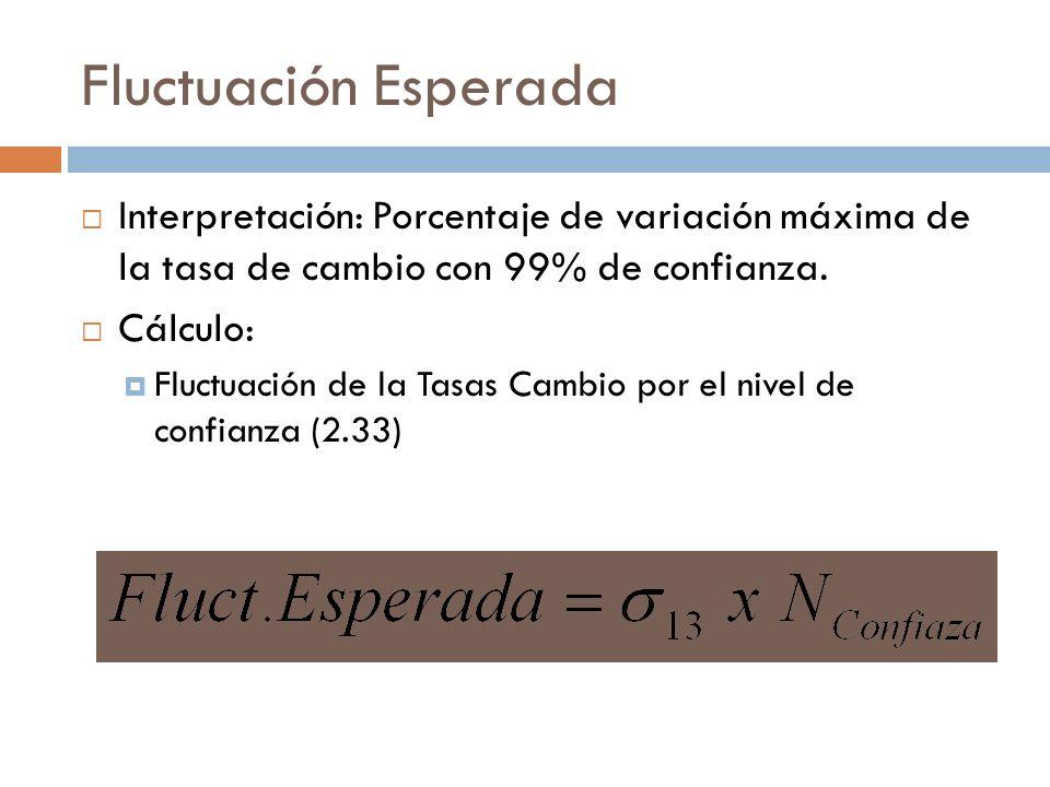 Fluctuación Esperada Interpretación: Porcentaje de variación máxima de la tasa de cambio con 99% de confianza. Cálculo: Fluctuación de la Tasas Cambio