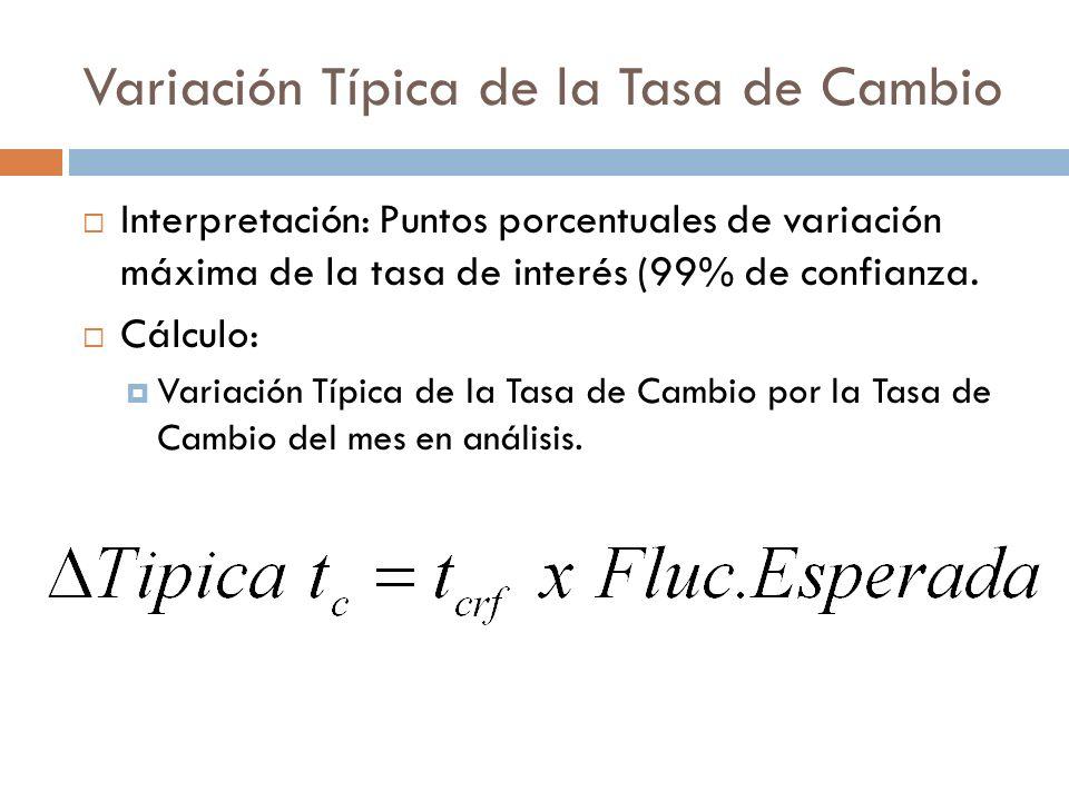 Variación Típica de la Tasa de Cambio Interpretación: Puntos porcentuales de variación máxima de la tasa de interés (99% de confianza. Cálculo: Variac