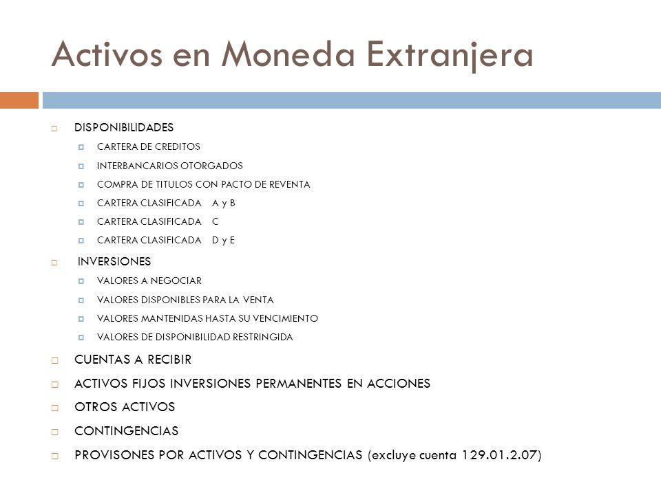 Activos en Moneda Extranjera DISPONIBILIDADES CARTERA DE CREDITOS INTERBANCARIOS OTORGADOS COMPRA DE TITULOS CON PACTO DE REVENTA CARTERA CLASIFICADA