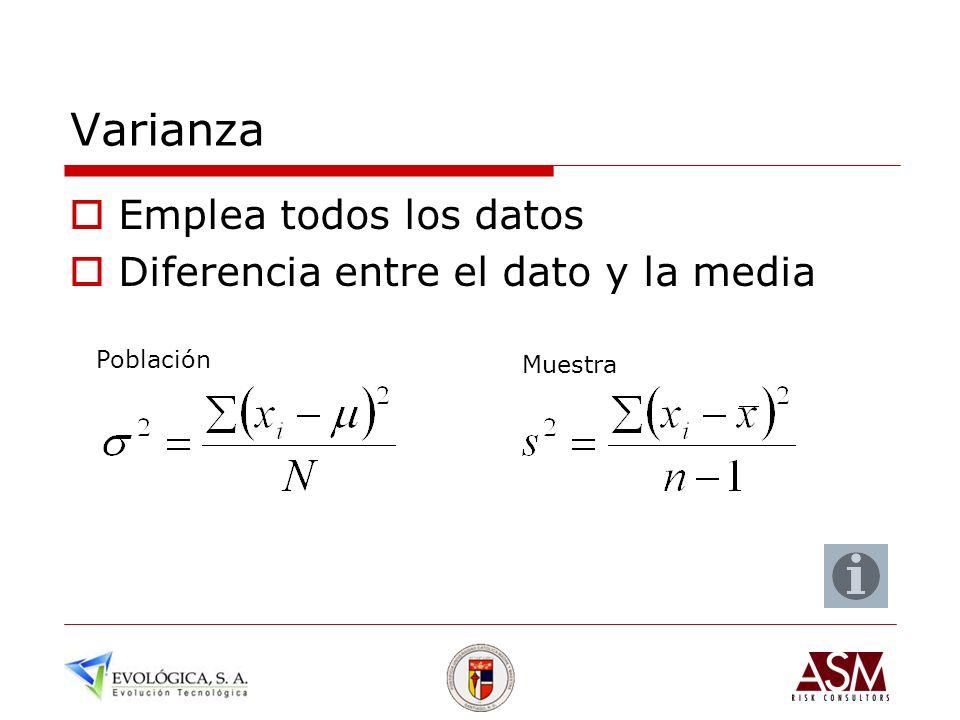Varianza Emplea todos los datos Diferencia entre el dato y la media Población Muestra