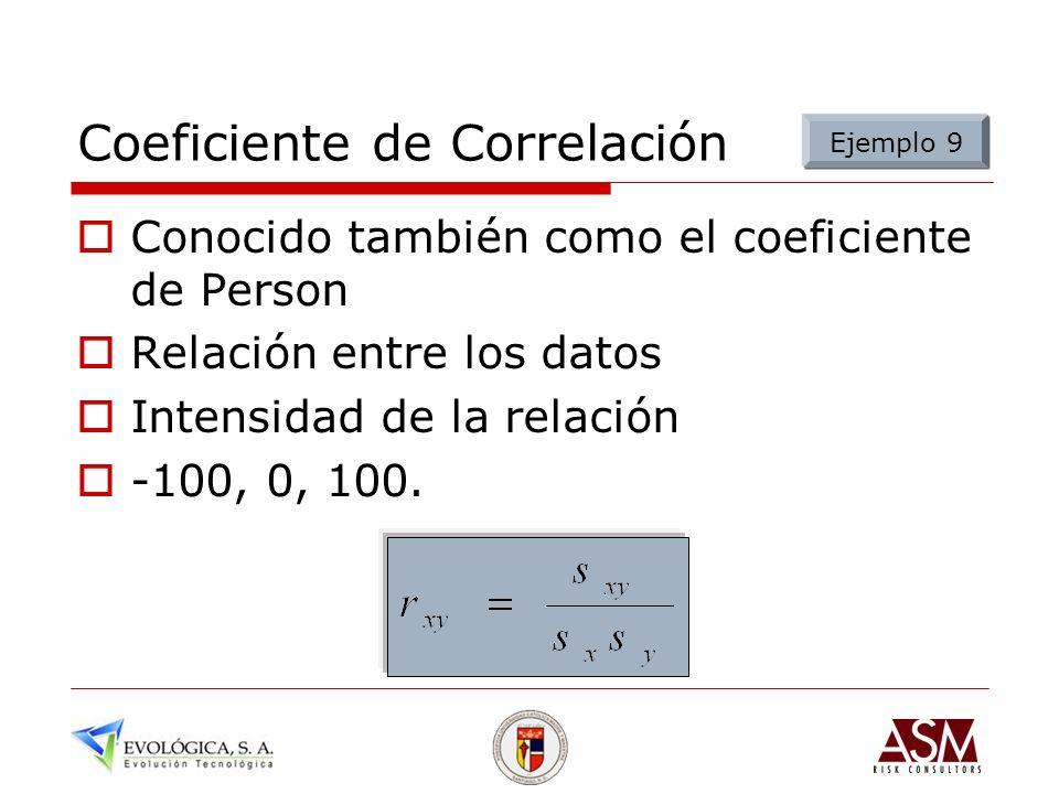 Coeficiente de Correlación Conocido también como el coeficiente de Person Relación entre los datos Intensidad de la relación -100, 0, 100. Ejemplo 9