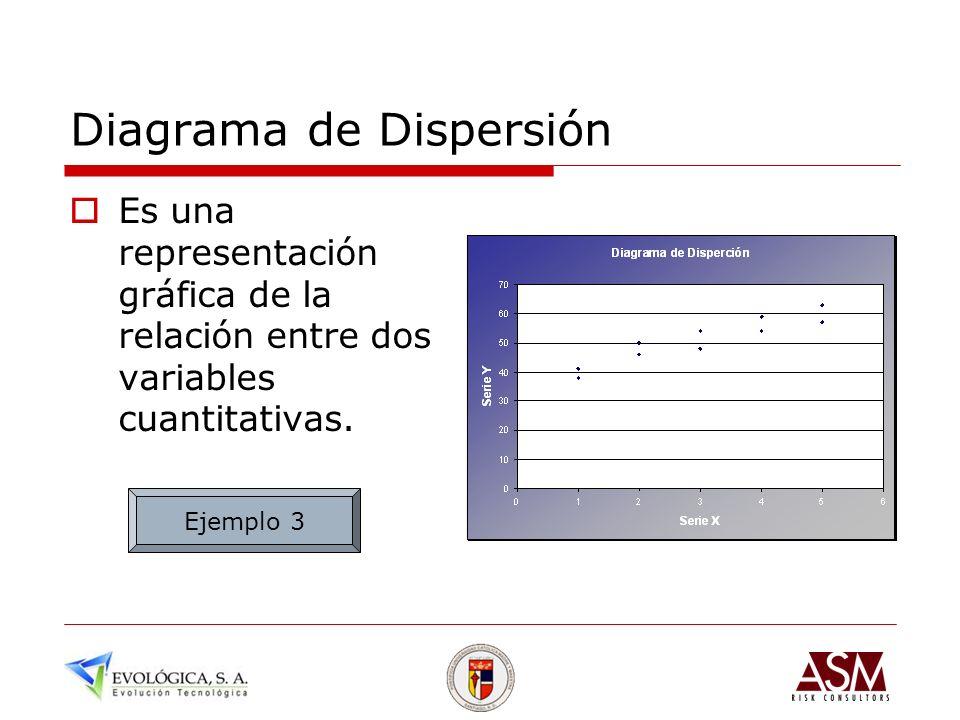 Diagrama de Dispersión Es una representación gráfica de la relación entre dos variables cuantitativas. Ejemplo 3