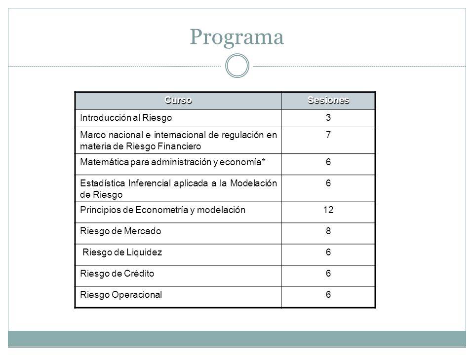 Programa CursoSesiones Introducción al Riesgo3 Marco nacional e internacional de regulación en materia de Riesgo Financiero 7 Matemática para administración y economía*6 Estadística Inferencial aplicada a la Modelación de Riesgo 6 Principios de Econometría y modelación12 Riesgo de Mercado8 Riesgo de Liquidez6 Riesgo de Crédito6 Riesgo Operacional6