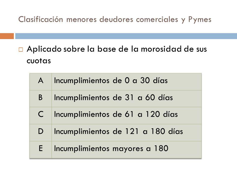 Clasificación menores deudores comerciales y Pymes Aplicado sobre la base de la morosidad de sus cuotas
