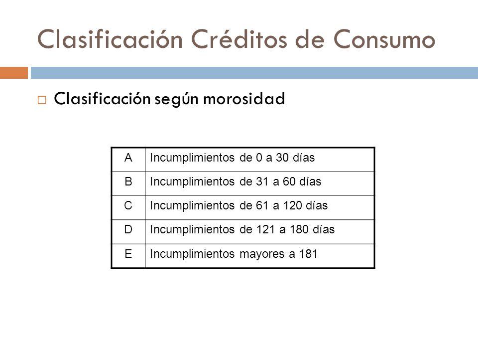 Clasificación Créditos de Consumo Clasificación según morosidad AIncumplimientos de 0 a 30 días BIncumplimientos de 31 a 60 días CIncumplimientos de 6