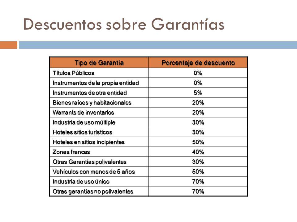 Descuentos sobre Garantías Tipo de Garantía Porcentaje de descuento Títulos Públicos 0% Instrumentos de la propia entidad 0% Instrumentos de otra enti
