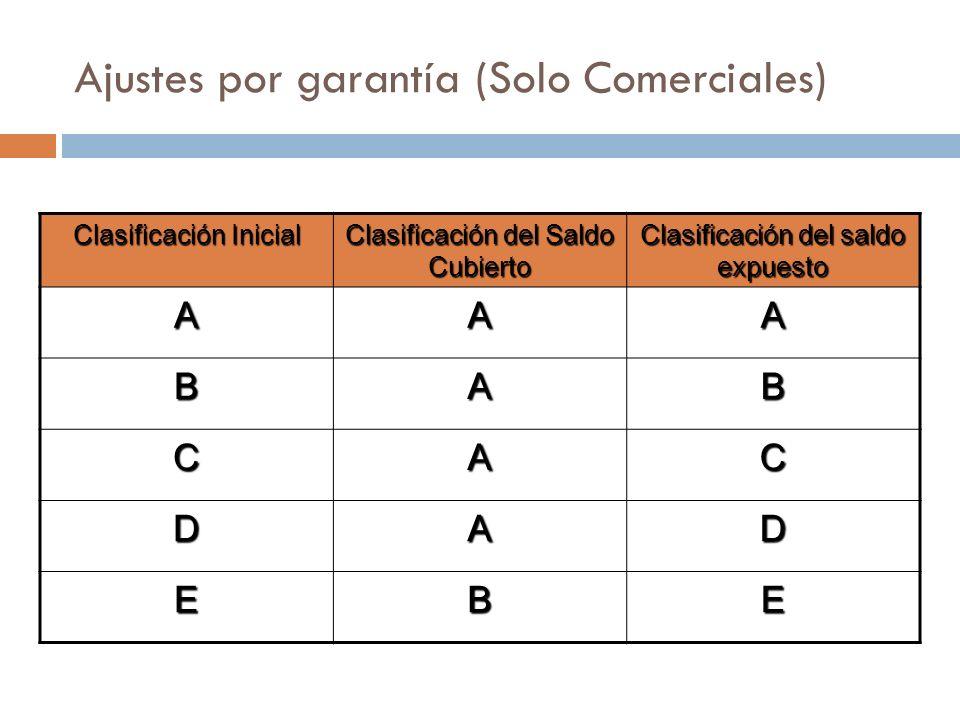 Ajustes por garantía (Solo Comerciales) Clasificación Inicial Clasificación del Saldo Cubierto Clasificación del saldo expuesto AAA BAB CAC DAD EBE