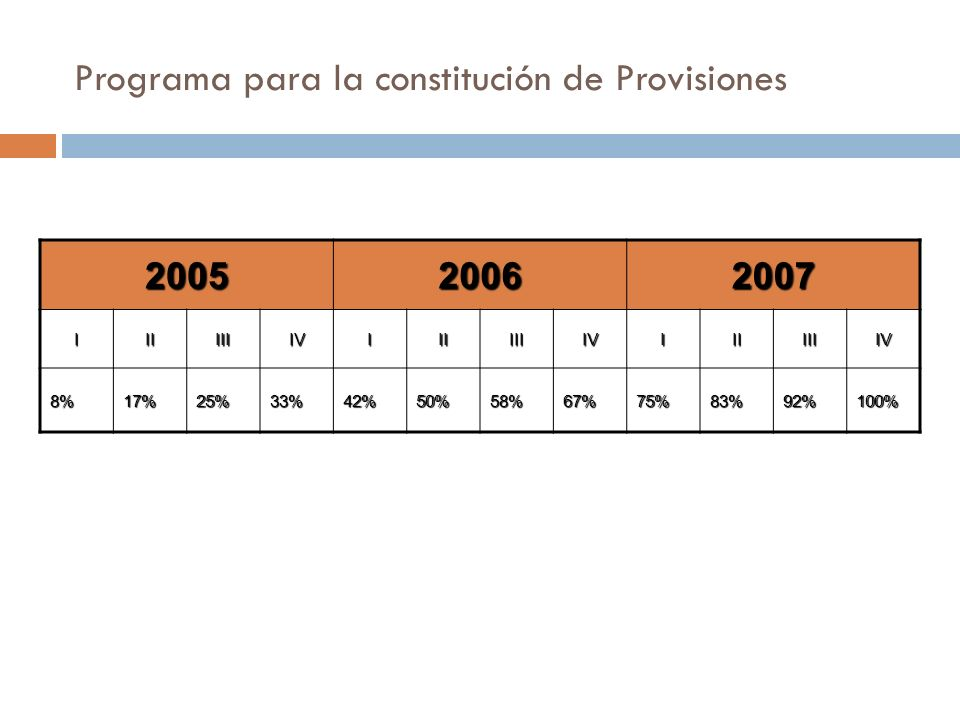 Programa para la constitución de Provisiones 200520062007 IIIIIIIVIIIIIIIVIIIIIIIV 8%17%25%33%42%50%58%67%75%83%92%100%
