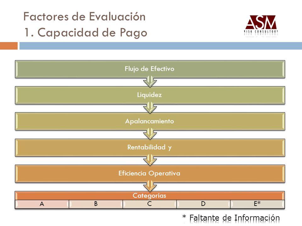 Factores de Evaluación 1. Capacidad de Pago Categorías ABCDE*E* Eficiencia Operativa Rentabilidad y Apalancamiento Liquidez Flujo de Efectivo