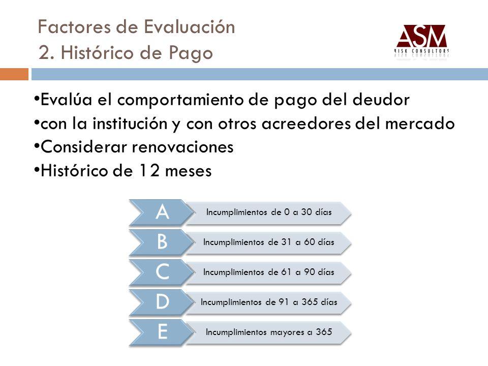 Factores de Evaluación 2. Histórico de Pago A Incumplimientos de 0 a 30 días B Incumplimientos de 31 a 60 días C Incumplimientos de 61 a 90 días D Inc