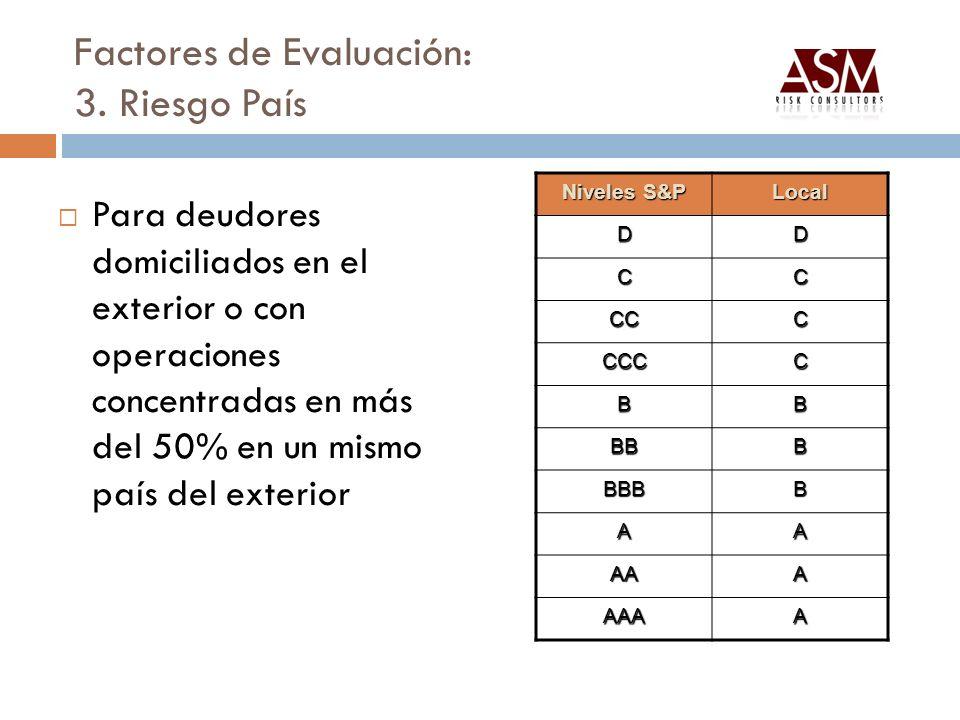 Factores de Evaluación: 3. Riesgo País Para deudores domiciliados en el exterior o con operaciones concentradas en más del 50% en un mismo país del ex