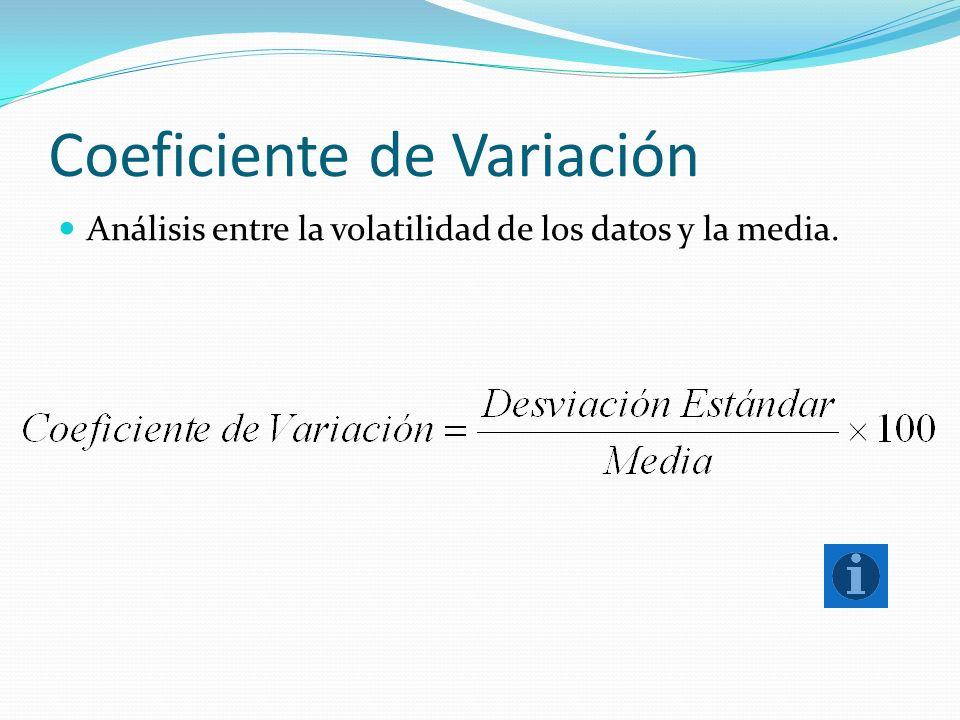 Coeficiente de Variación Análisis entre la volatilidad de los datos y la media.