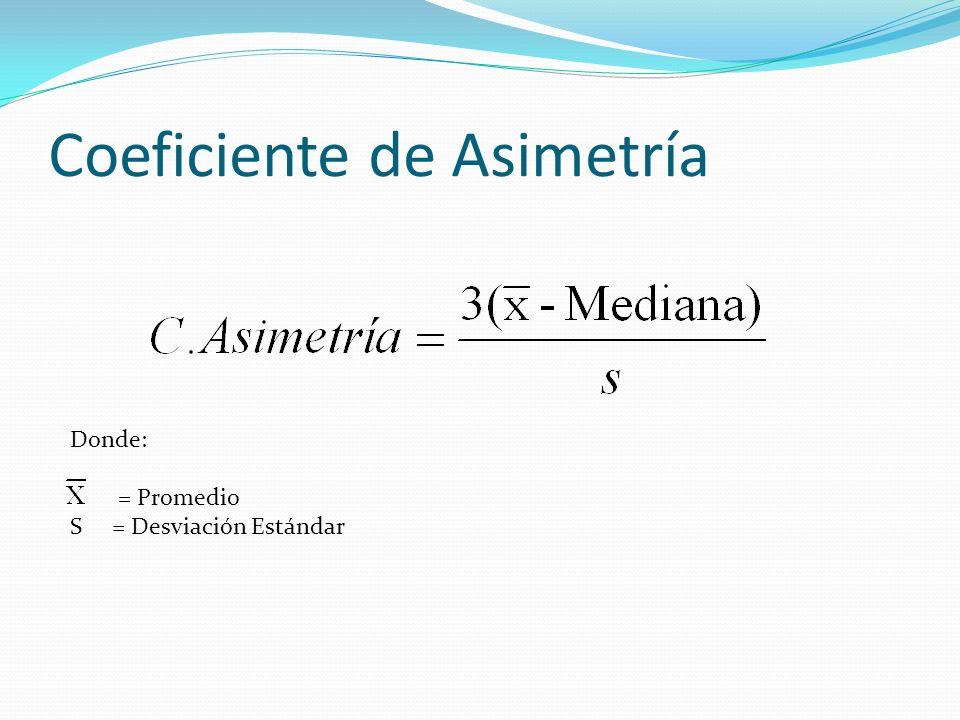Coeficiente de Asimetría Donde: = Promedio S = Desviación Estándar