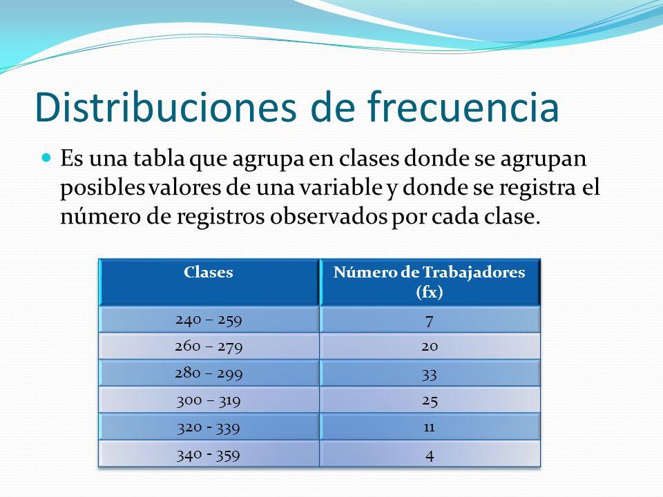 Distribuciones de frecuencia Es una tabla que agrupa en clases donde se agrupan posibles valores de una variable y donde se registra el número de registros observados por cada clase.
