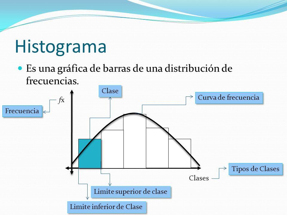 Histograma Es una gráfica de barras de una distribución de frecuencias. fxfx Clases Limite inferior de Clase Limite superior de clase Clase Frecuencia