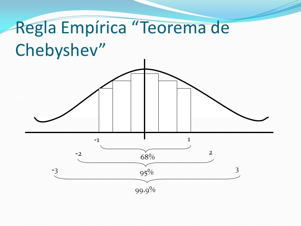 Regla Empírica Teorema de Chebyshev 99.9% -3 3 95% -2 2 68% 1