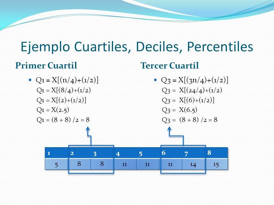 Ejemplo Cuartiles, Deciles, Percentiles Primer Cuartil Tercer Cuartil Q1 = X[(n/4)+(1/2)] Q1 = X[(8/4)+(1/2) Q1 = X[(2)+(1/2)] Q1 = X(2.5) Q1 = (8 + 8) /2 = 8 Q3 = X[(3n/4)+(1/2)] Q3 = X[(24/4)+(1/2) Q3 = X[(6)+(1/2)] Q3 = X(6.5) Q3 = (8 + 8) /2 = 8