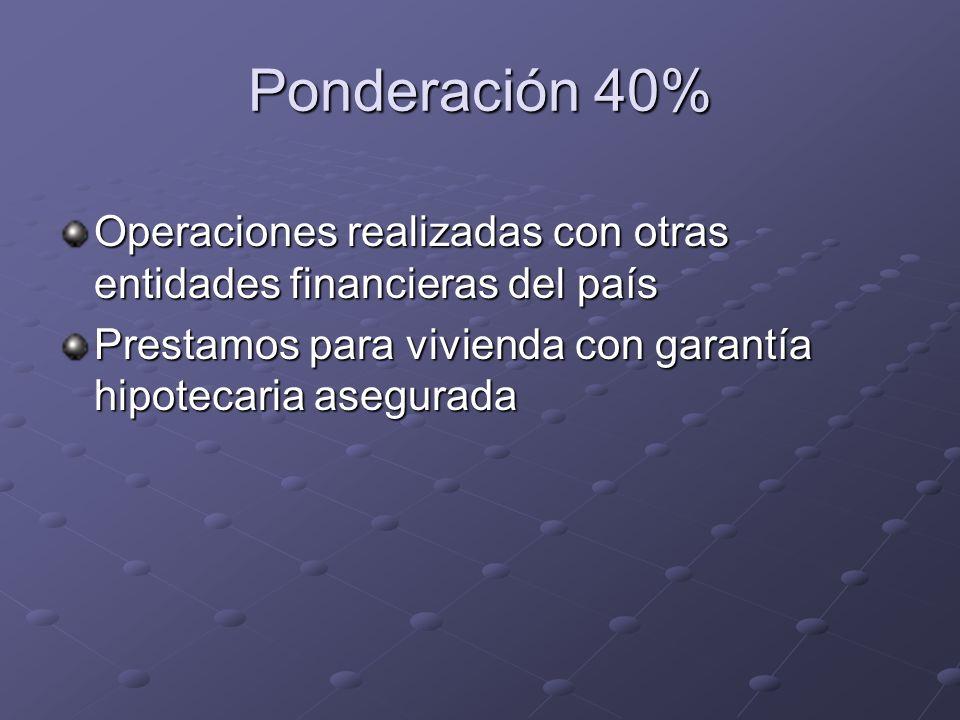 Ponderación 40% Operaciones realizadas con otras entidades financieras del país Prestamos para vivienda con garantía hipotecaria asegurada