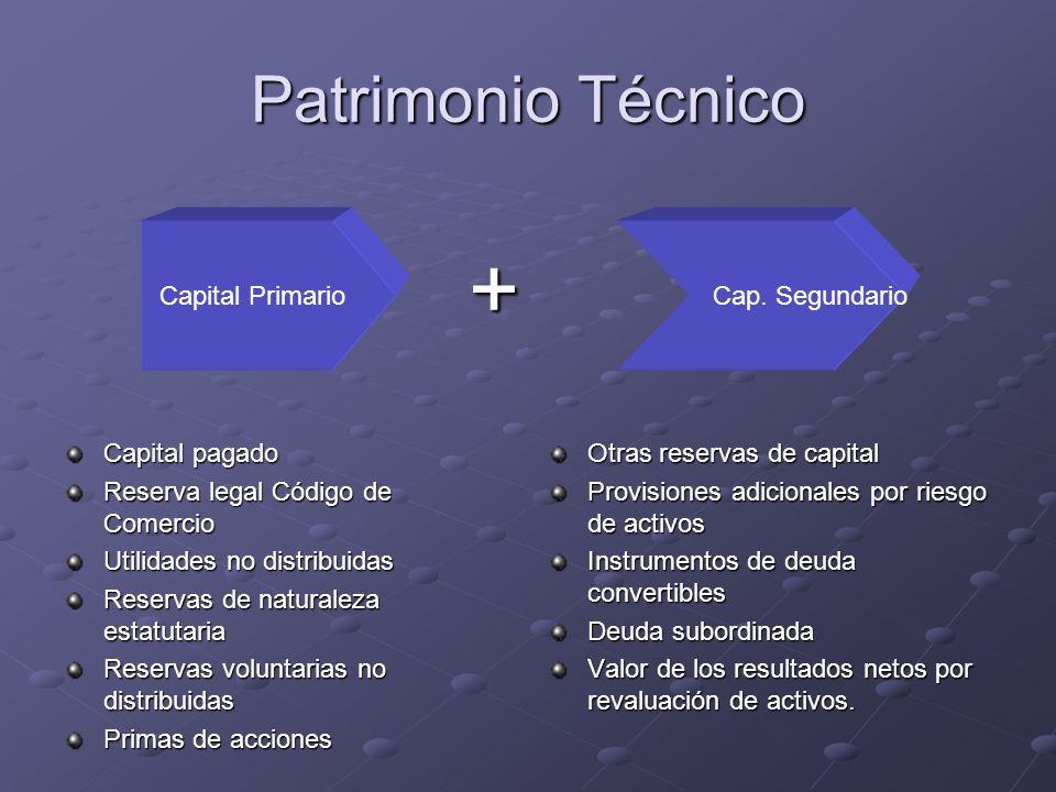 Patrimonio Técnico Capital pagado Reserva legal Código de Comercio Utilidades no distribuidas Reservas de naturaleza estatutaria Reservas voluntarias