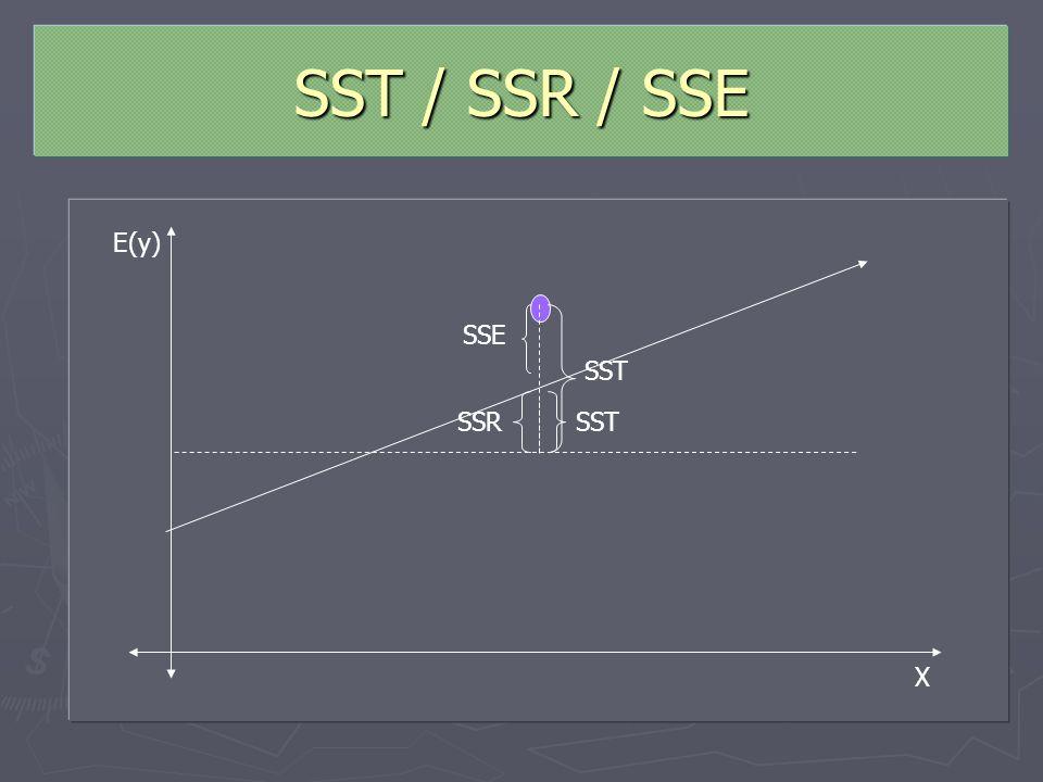 SST / SSR / SSE Estimadores que permiten determinar la bondad del ajuste para la ecuación de regresión. Estimadores que permiten determinar la bondad