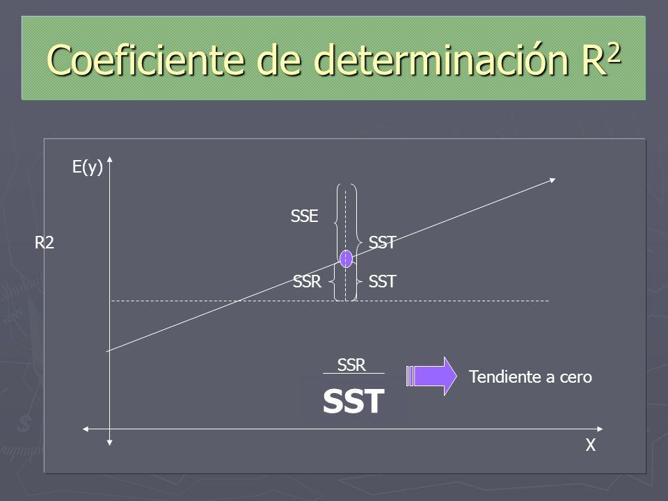 Coeficiente de determinación R 2 Estimadores que permiten determinar la bondad del ajuste para la ecuación de regresión. Estimadores que permiten dete