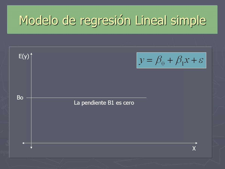 Modelo de regresión Lineal simple X La pendiente B1 es positivaLa pendiente B1 es negativa La pendiente B1 es cero Bo E(y)