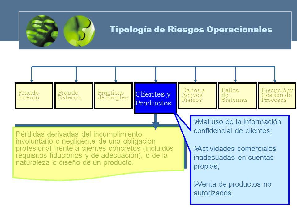 Fraude Externo Prácticas de Empleo Fraude Interno Daños a Activos Físicos Fallos de Sistemas Ejecucióny Gestión de Procesos Pérdidas derivadas del inc
